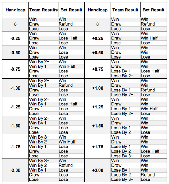 Handicap betting soccer lines betting typ 1 nach din 16100-z0l-853