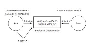 RNG on Blockchain