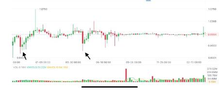 USDT price chart