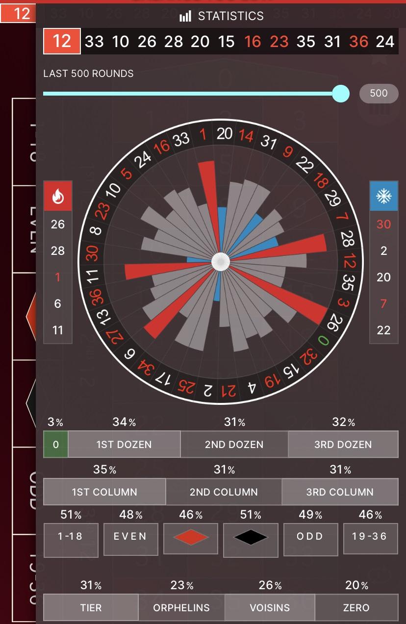 speed roulette statistics